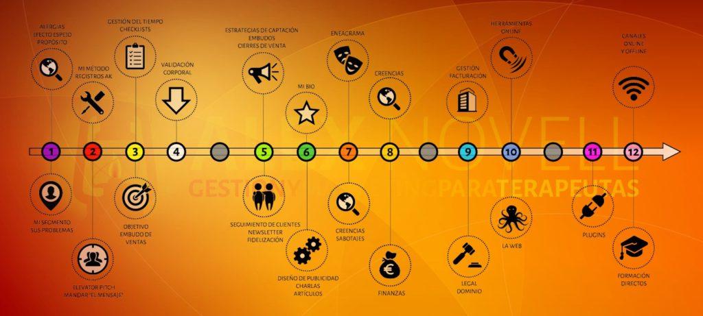 Programa del curso de gestión y marketing para terapeutas para arrancar proyectos conscientes